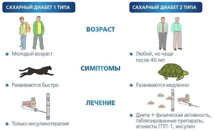 типы диабета и их лечение (схема)