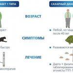 Мильгамма при диабетической нейропатии: инструкция и отзывы