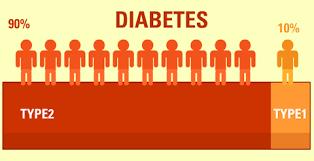 диабет 1 типа статистика