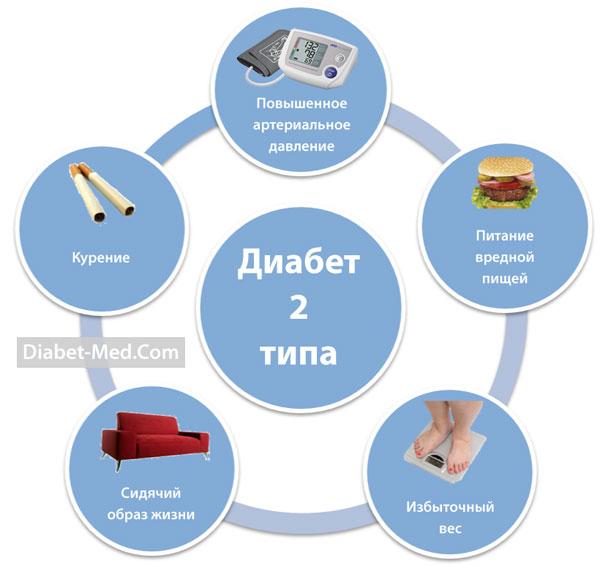 Диабет по 2 типу симптомы лечение